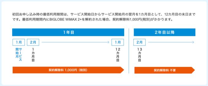 BIGLOBE WiMAX・契約解除